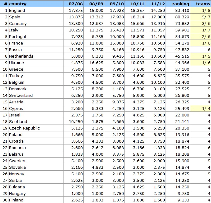 Coeficiente UEFA (fecha: 30.03.2012)
