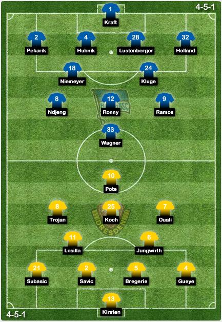 Posibles onces: Hertha vs. Dynamo Dresden
