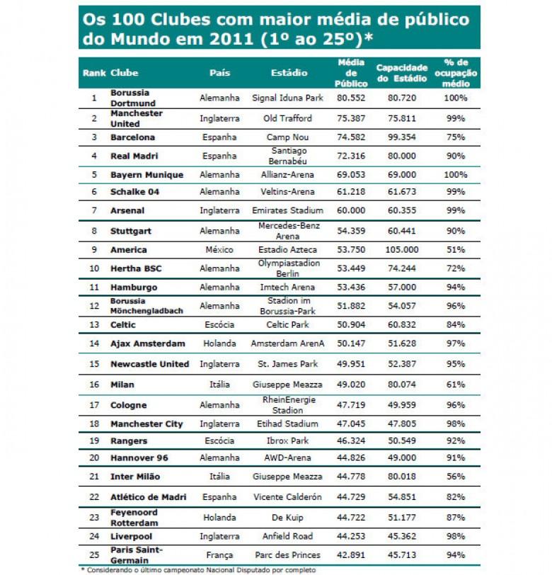 100 clubes con mayor media de ocupación