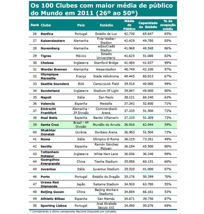 Lista clubes con mayor media de ocupación