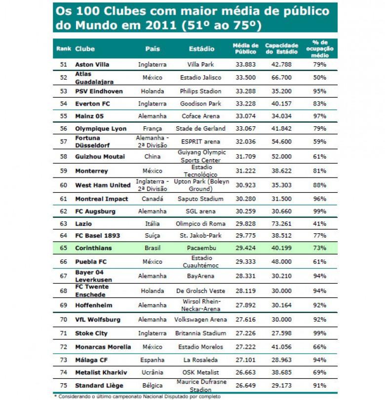 100 clubes con mayor ocupación del mundo