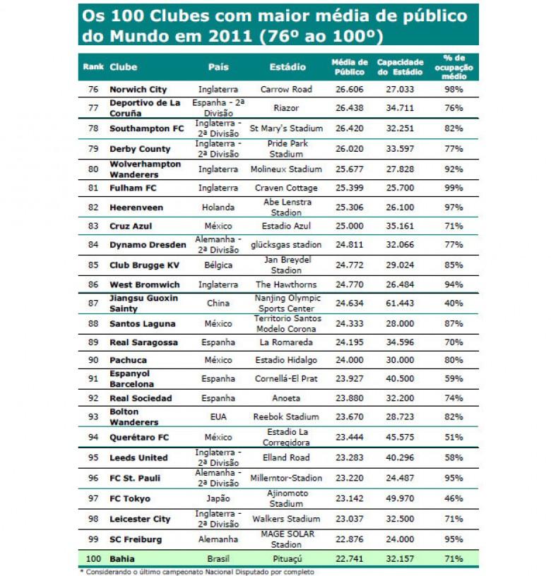 100 clubes con mayor asistencia en estadios