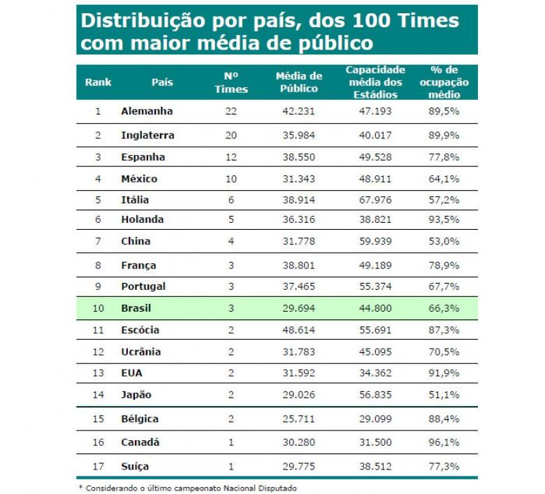 20 países con mayor ocupación de estadios