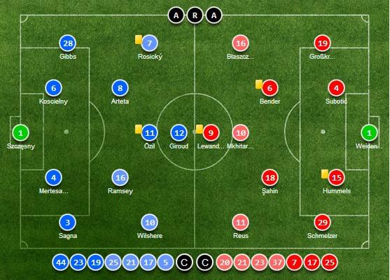 Arsenal 1-2 Dortmund
