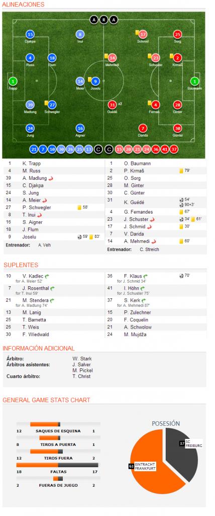 datos tomados de soccerway.com
