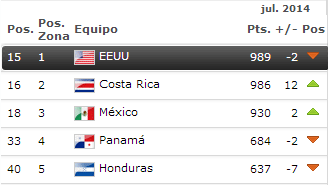 Ranking concacaf