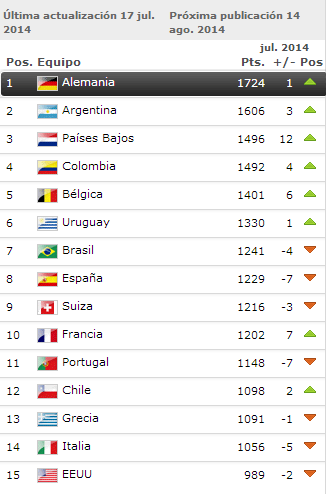 ranking top15