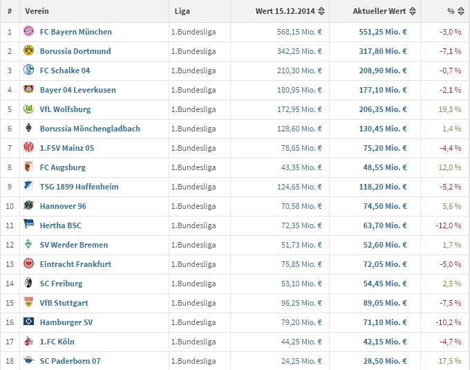 Comparación de los valores de mercado de diciembre 15, 2014 vs. los de febrero 2015. (Screenshot a transfermarkt.de)