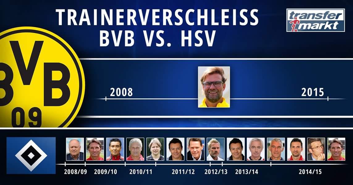 CATORCE técnicos han dirigido al Hamburger SV, hoy en descenso, a lo largo de la Era Klopp. Casi una década al mando es proeza de un genio. (vía Transfermarkt.de)