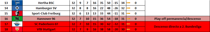 Bundesliga descenso. Fecha 32