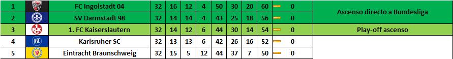 Ascenso 2. Bundesliga: Parte alta de la tabla