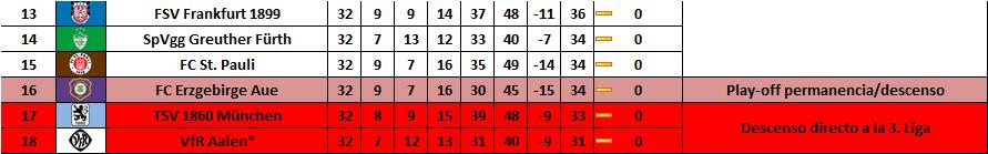 Parte baja de la tabla de la 2. Bundesliga