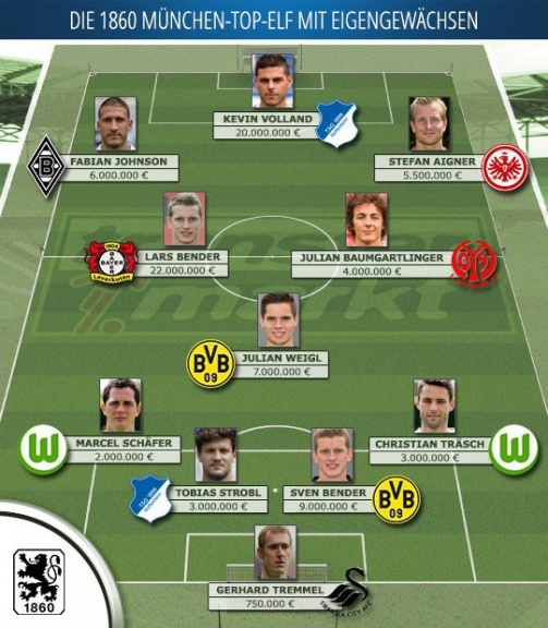 Imagen vía transfermarkt.de