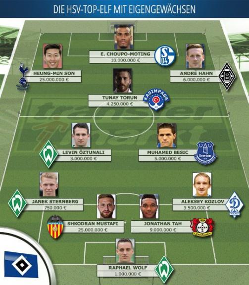 foto: transfermarkt.de