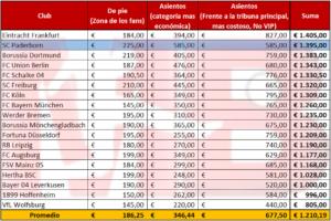 Lista de Precios Bundesliga 19/20