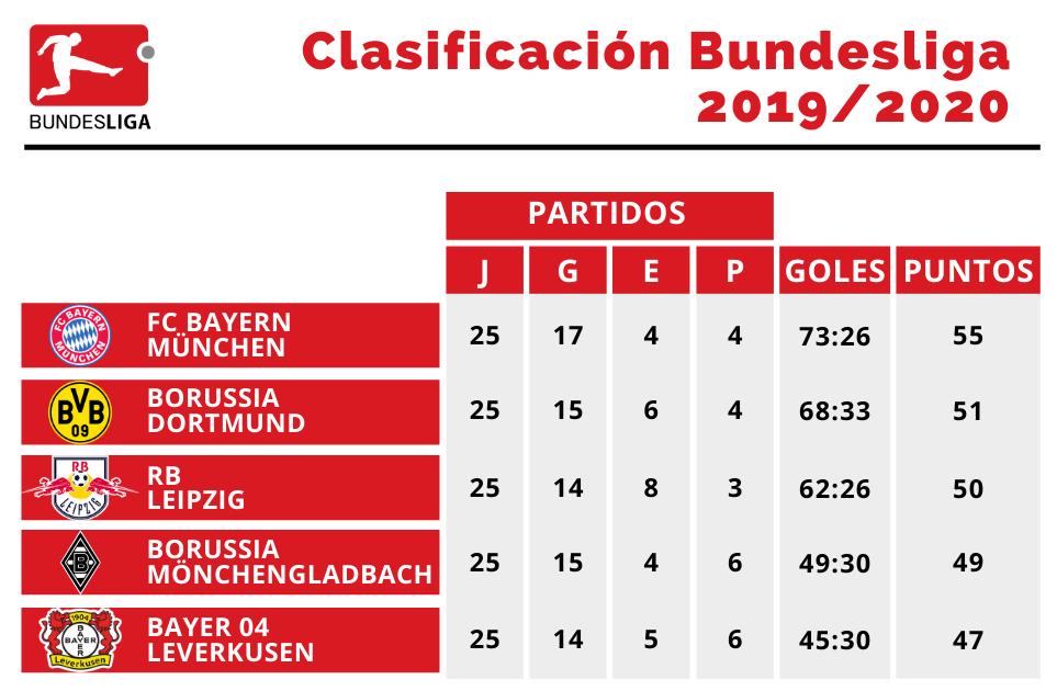 Tabla de posiciones de los 5 mejores clasificados, cumplidas 25 jornadas de la Bundesliga 2019/2020